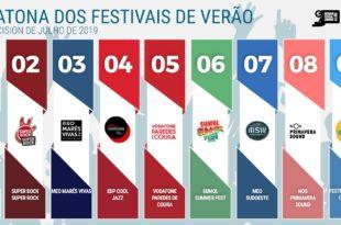 NOS Alive lidera Maratona dos Festivais de Verão em julho